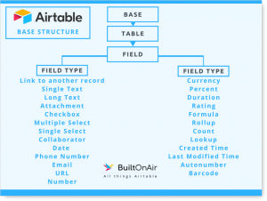 Airtable Base Structure