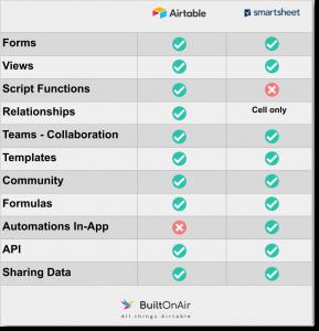 Airtable_Smartsheet_Features