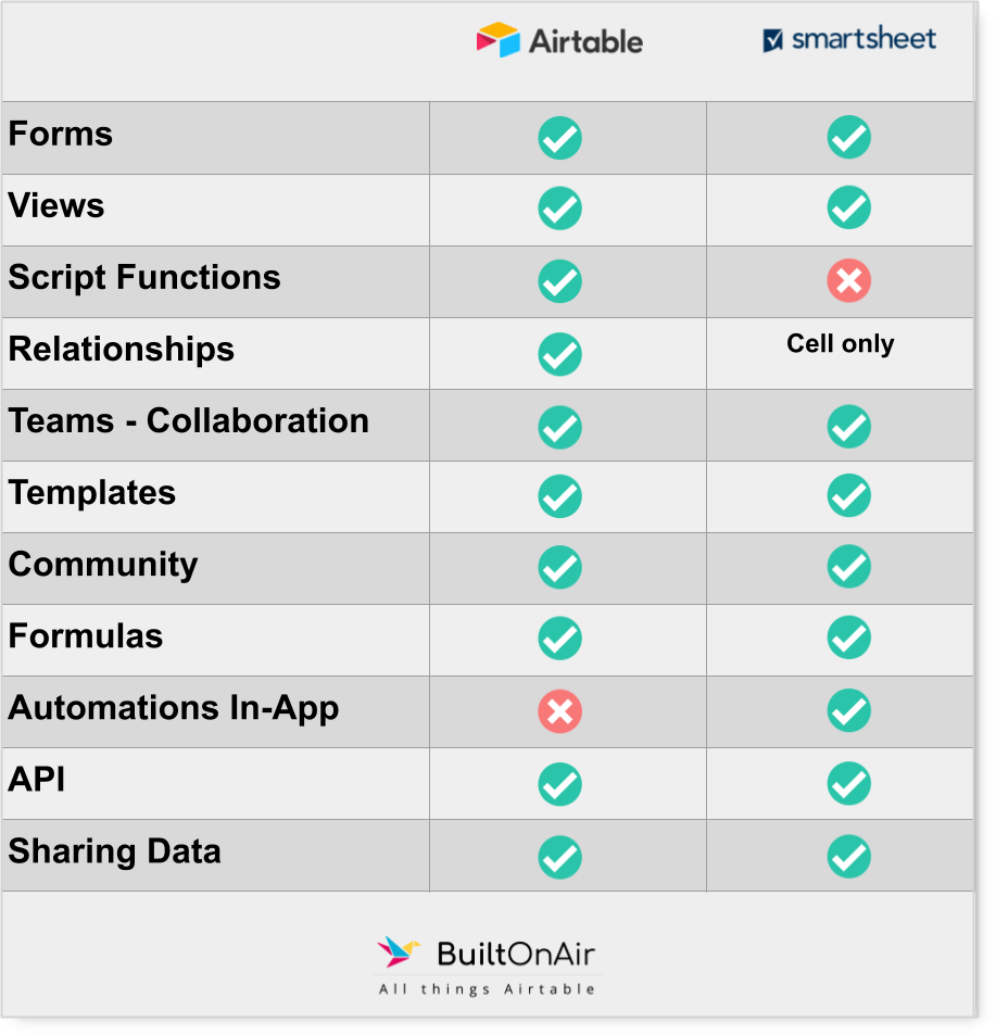 Airtable_Smartsheet_Features