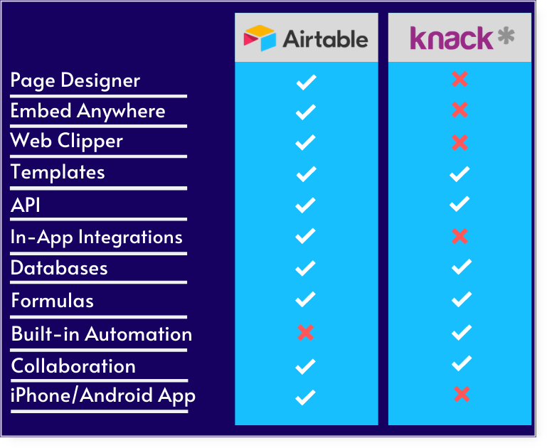 airtable and knack features