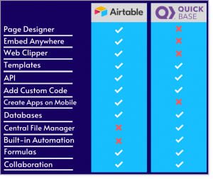 airtable and quick base features