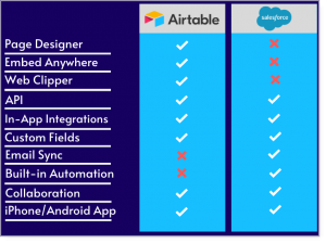 airtable and salesforce features