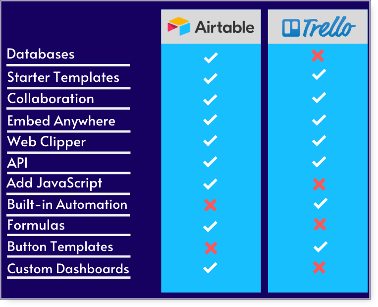 airtable and trello features