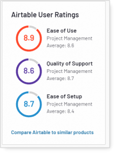 airtable support rating